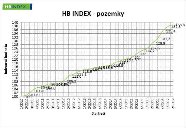 Vývoj cen pozemků v ČR